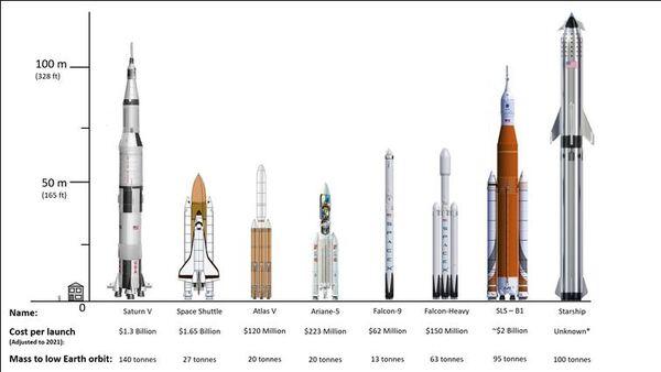 نظام الإطلاق الفضائي التابع لناسا وستارشيب التابع لسبيس إكس. في الحقيقة كلاهما قادران على إيصالنا للقمر. حقوق الصورة: Ian Whittaker/NASA/SpaceX, Author provided