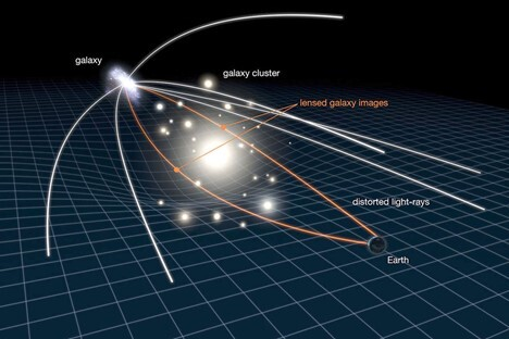 رسم توضيحيّ لما تحدثه ظاهرة عدسة الجاذبية.  Galaxy: المجرة البعيدة الباعثة للضوء.  Galaxy Cluster: الحشدُ المجريُّ الذي أحنى الضوء بجاذبيته.  Lensed Galaxy Emages: موقعُ المجرة كما يظهرُ بعد تحرك ضوئها عن مساره الأصلي.  Distorted Light rays: أشعةُ الضوء المنحرفة.  Earth: الأرض أو الراصد الذي يستقبلُ مواقع المجرةِ غير الحقيقية.  حقوق الصورة: Nasa / Esa / L. Calcada