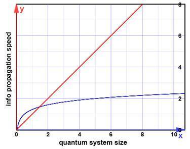 مخطط يوضح تأثير حجم الحواسيب الكمومية على سرعة انتشار المعلومات
