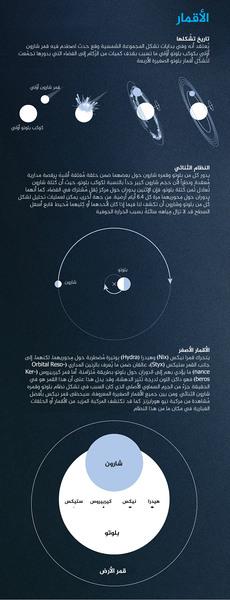 الأقمار