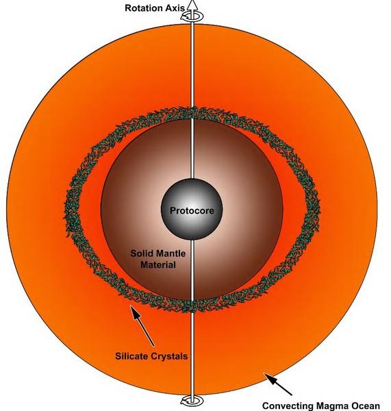 """قال العلماء: """"بسبب دوران الأرض أول تكونها، توضّعت بلورات السليكات في الأقطاب في أسفل المحيط، بينما تجمعت عند خط الاستواء في منتصف العمق"""". الملكية: كريستيان ماس. Christian Maas, et al."""