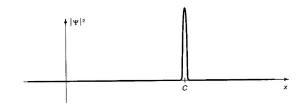يوضح الرسم انهيار التابع الموجي مباشرةً بعد فعل القياس.