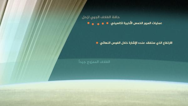 صورة تظهر الارتفاعات النسبية لكاسيني خلال آخر خمس عمليات مرور لها عبر الغلاف الجوي العلوي لزحل مقارنةً مع الارتفاع الذي ستفقد عنده الإشارة خلال الغوص النهائي. حقوق الصورة: NASA/JPL-Caltech.
