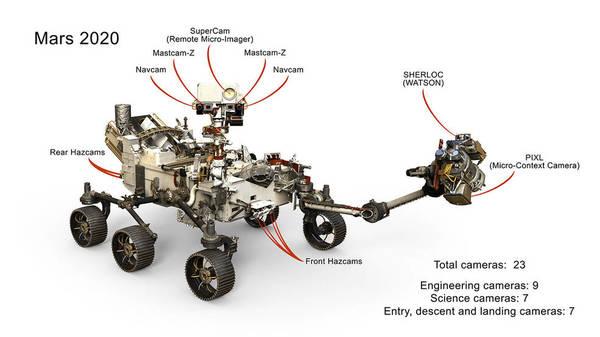 مجموعةٌ مختارةٌ تتضمّن 23 كاميرا على متن مركبة المريخ الجوالة 2020 التابعة لناسا. العديد منها عبارةٌ عن نسخٍ محسّنةٍ من كاميرات المركبة الجوالة كوريوسيتي، مع عددٍ قليلٍ من الإضافات الجديدة كذلك. حقوق الصورة: NASA/JPL-Caltech