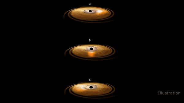 هذا الرسم التخيلي يمثل القرص التراكمي (accretion disc) المحيط بثقب أسود، وفيه تترنح المنطقة الداخلية من هذا القرص. وكما تبين الصور الثلاث، فإن القرص الداخلي المترنح يصدر إشعاعات عالية الطاقة تصدم المادة في القرص التراكمي المحيط، حاثة ذرات الحديد في ذلك القرص على إصدار أشعة سينية، ويمثل ذلك بالوهج على يمين القرص التراكمي (في الصورة a)، وفي الأمام (في الصورة b)، وعلى اليسار (في الصورة c). قامت دراسة مبنية على المعطيات التي وفرها مرصد [نيوتن] [XMM-Newton] للأشعة السينية التابع لوكالة الفضاء الأوروبية [ESA] ومقراب [نوستار] [NuSTAR] التابع لناسا، بقياس هذا <التأرجح> في خط طيف الحديد ضمن انبعاثات الأشعة السينية، وتفسيره كدليل على تأثير [لينز-ثيرنغ] [Lense-Thirring] في الحقل الثقافي الشديد لثقب أسود. المصدر: وكالة الفضاء الأوروبية [ESA] / [ATG Medialab].