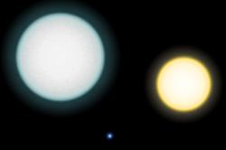 الأحجام النسبية لـ IK Pegasi A على اليسار والقزم الأبيض IK Pegasi B في أدنى المنتصف والشمس.