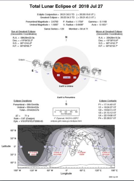 سيُشاهد الخسوف الكلي للقمر في 27 تموز/يوليو 2018 في دول أمريكا الشمالية وأوروبا، بالإضافة إلى أفريقيا وآسيا وأستراليا. يسلّط هذا الرسم البياني الضوء على تفاصيل خسوف القمر الدامي. حقوق الصورة:Fred Espenak/NASA GSFC