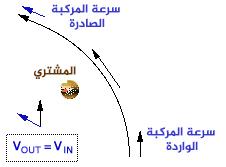 سرعة المركبة الفضائية بالنسبة للمشتري خلال التحليق القريب بواسطة الجاذبية المساعدة