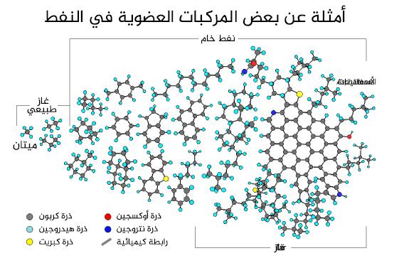بعض الأمثلة على المركبات العضوية في النفط، من أبسطها وهو الميتان وحتى أكثرها تعقيدًا وهو الأسفلتينات.