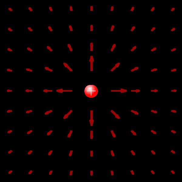 توضيح للحقل الشعاعي الكهربائي المحيط بشحنة نقطية موجبة. حقوق الصورة: ويكيميديا كومنز