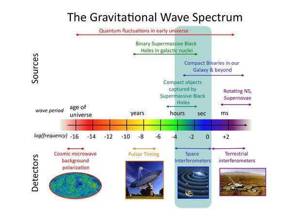 رسم توضيحي لطيف الأمواج الثقالية ومصادرها والكواشف. المصدر: ناسا.