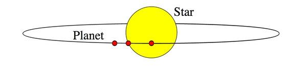 صورة توضحية لمدار كوكب حول نجم. حقوق الصورة: Nikola Smolenski