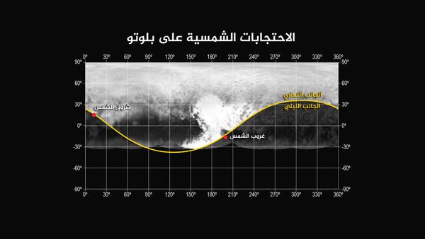 """تُظهر هذه الصورة مواقع الاحتجابات الشمسية الخاصة بشروق وغروب الشمس بواسطة آداة أليس الموجودة على متن مركبة نيو هورايزنز. هذا وقد وقع احتجاب غروب الشمس جنوب منطقة """"القلب"""" على بلوتو من مسافة 30, 120 ميلاً (48, 200 كيلومتر)، في حين وقع احتجاب شروق الشمس شمال منطقة """"ذيل الحوت"""" من مسافة 35, 650 ميلاً (57,000 كيلومتر). حقوق الصورة: ناسا/ مختبر الفيزياء التطبيقية في جامعة جونز هوبكنز/معهد البحوث الجنوبي الغربي"""