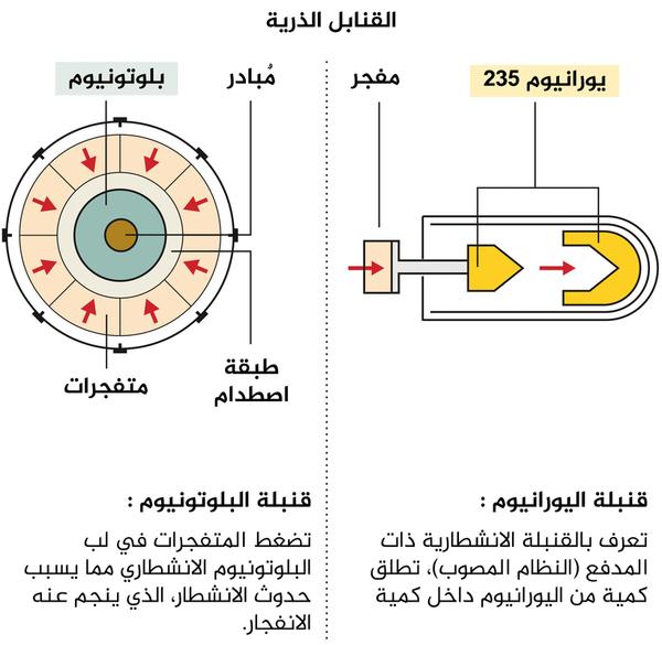 القنابل الذرية