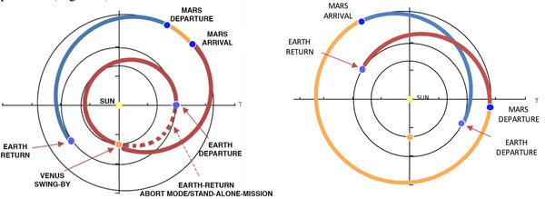 رسم تخطيطي يوضح المسار المحتمل لبعثة الطاقم من الزهرة ومن ثمّ المريخ. (حقوق الصورة: (Izenberg, et. al./(JHUAPL)