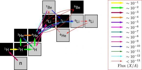 سلسلة تحلل الأنوية الخفيفة البدائية في الأيام الأولى للكون. لاحظ السهم الرفيع الأحمر بين البيريليوم والليثيوم عند 10-13، أبكر وقت مبين في هذا المخطط.  حقوق الصورة: Chou et. al.