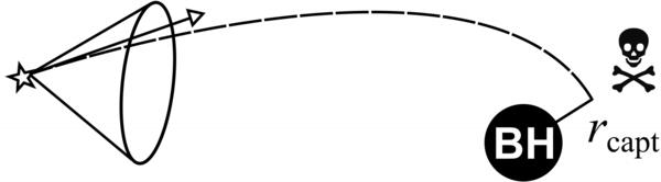 نجم ذو شعاع سرعة هوى به إلى مخروط الفقدان. يشير الرمز BH إلى الثقب الأسود، والرمز rcapt إلى شعاع الالتقاط. المصادر: Moscow Institute of Physics and Technology