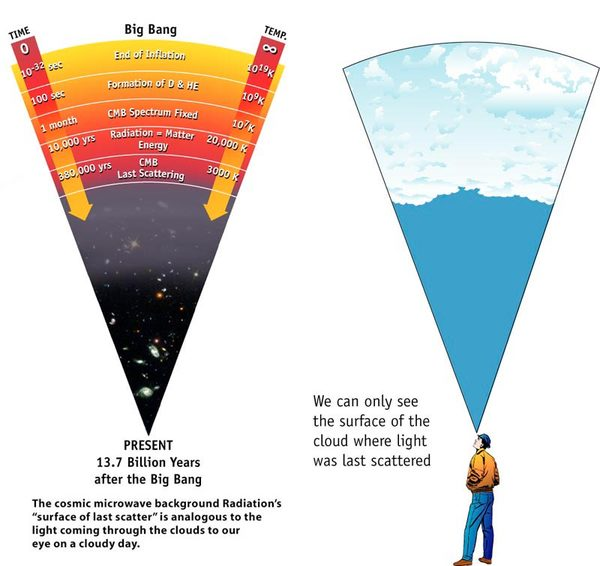 تُبين هذه الصورة كيف يبدو إشعاع الخلفية الكونية الميكرويّ في تاريخ الكون.