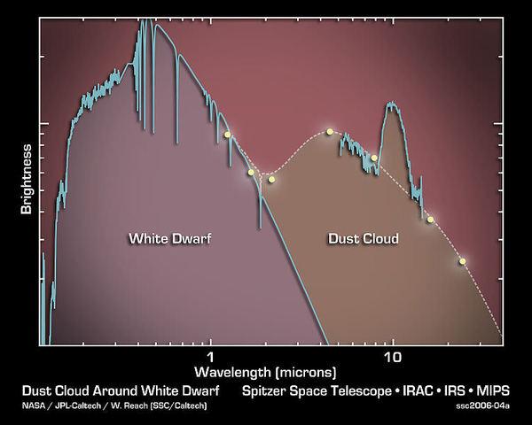 أطياف القزم الأبيض G29-38. هل يمكن أن يشبه ذلك أطياف الشمس بعد تحولها إلى قزم أبيض؟ الملكية: NASA/Spitzer