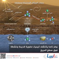 روفر ناسا يكتشف كيمياء عضوية قديمة ونشطة فوق سطح المريخ
