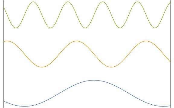 """من المعروف أن الموجات العرضية نتجت في الكون البدائي من خلال حدث يُسمى """"عبور الأفق"""". في """"عبور الأفق""""، تتجمد هذه الأمواج ولا تنتشر مجددًا. في الشكل أعلاه، يمثل الخطان الرماديان العموديان الأفق. عندما يصبح الطول الموجي للذبذبات أكبر من حجم الأفق (المسافة بين الخطيين العموديين)، يتجمد النمط، والذي بدوره يصبح في نهاية المطاف الأصل لبناء المقاييس الكبيرة. حقوق الصورة: قسم الفيزياء، جامعة هونغ كونغ للعلوم والتكنولوجيا"""