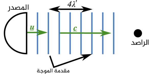 المصدر ينتج أمواج عادية بطول موجي 'λ وبسرعة C في أتجاه الراصد