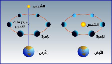 نموذج مركزية الشمس