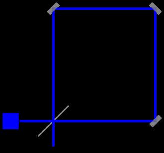 مخطط لمقياس تداخل سانياك. حقوق الصورة: wikipedia مرآة نصف مطلية بالفضة، مصدر ضوء، كاشف