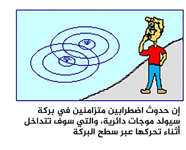 إن حدوث اضطرابين متزامنين في بركة سيولد موجات دائرية، والتي سوف تتداخل أثناء تحركها عبر سطح البركة.