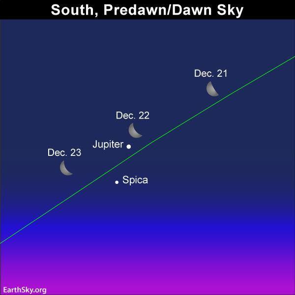 استعن بالقمر لتحديد موقع المشتري في سماء الصباح لعدة ايام، في الفترة القريبة من 22 كانون الاول/ديسمبر