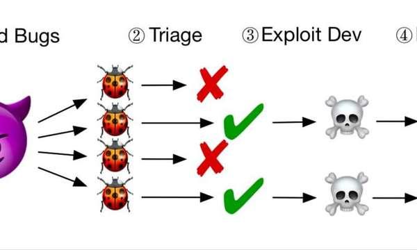 : نموذج العمل المبسط للمخترقين: يجد المخترقون الثغرات، يختبرونهم لتحديد قابلية استغلالهم، ثم يطورون برامج مهاجمة ويفعلونها في أهدافهم. حقوق الصورة: Hu, Hu & Dolan-Gavitt.