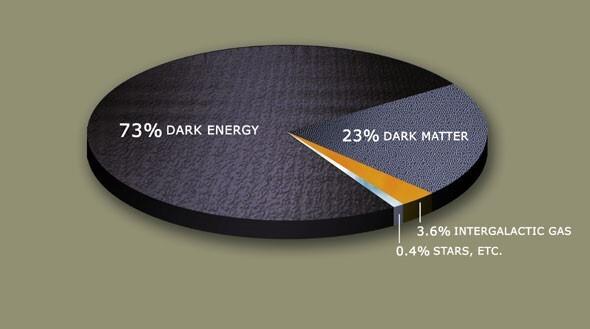 التوزّع المتوقع للمادة والطاقة في الكون:  Dark Energy: الطاقة المظلمة Dark Matter: المادة المظلمة Intergalagtic Gas: الغاز بين المجرّي Stars, Etc: النجوم، وباقي الأجسام والأجرام الأخرى حقوق الصورة: NASA