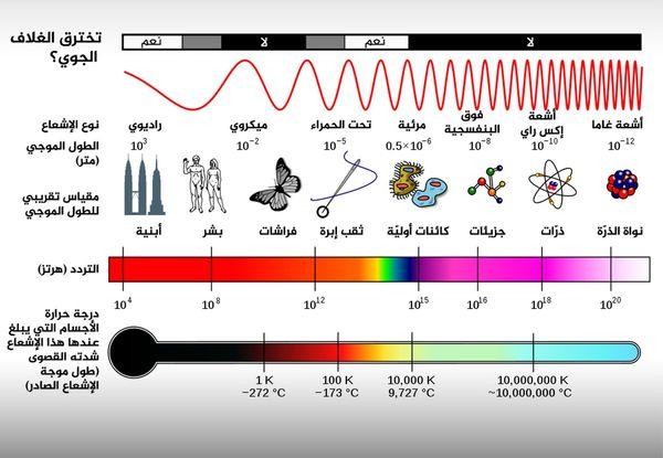 المدى الكامل للطيف الكهرومغناطيسي أكبر بكثير من مجال الضوء المرئي، فهو يشمل مجموعة من أطوال موجية لطاقاتٍ لا تستطيع أعيننا إدراكها.  المصدر: (NASA (via Wikipedia.