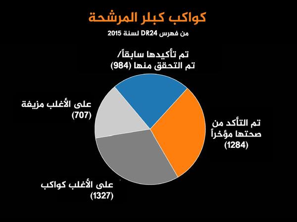 يوضح الرسم البياني نتائج التحليل الإحصائي الذي أجري على 4302 كوكب محتمل من قائمة المرشحين المستقاة من مهمة كبلر والتي صدرت في تموز/ يوليو عام 2015. وحصل 1284 من المرشحين (البرتقالي) على نسبة أعلى من 99 بالمئة، وهو الحد الأدنى المطلوب للحصول على لقب كوكب. وظهر 1327 مرشح إضافي (رمادي غامق) على أنها غالباً ليست كواكب حقيقية ولم تحصل على نسبة 99% لذلك تحتاج إلى دراسة إضافية. وحسب الاحتمالات فإن 707 من المرشحين هي على الأرجح ظواهر فلكية أخرى. كما تم التحقق سابقا من 984 مرشح (أزرق) بواسطة تقنيات أخرى.  المصدر: NASA Ames / W. Stenzel; Princeton University/T. Morton