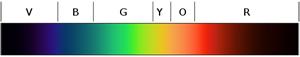 الطيف المرئي من البنفسجي (يسارا) إلى الأحمر (يمينا).