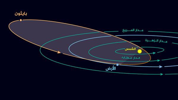 مدار الكويكب بايثون 3200 3200 Phaethon، والذي يعد مصدر شهب الجوزاء.