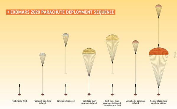 تسلسل نشر مظلة إكسومارس للمركبة المتجولة روزالند فرانكلين Rosalind Franklin. (المصدر: ESA)