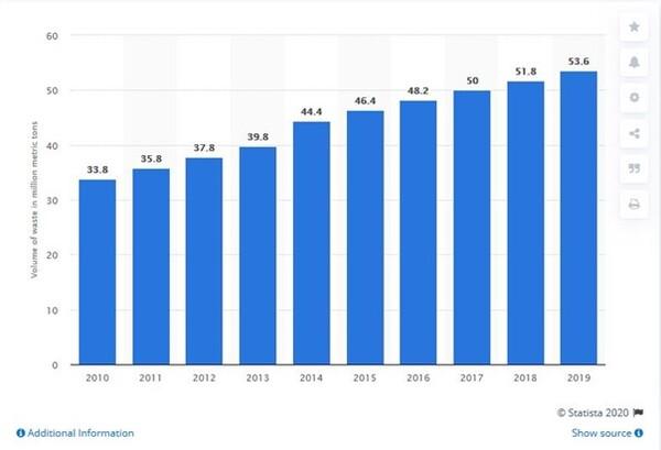صورة توضح حجم وتزايد النفايات الإلكترونية خلال 10 أعوام.