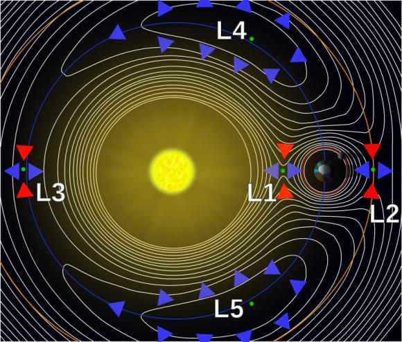 نقاط لاغرانج في نظام شمس-أرض الحقوق: Xander89/Wikimedia Commons