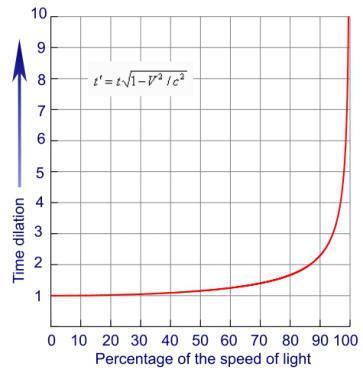 الرسم البياني ملاحظة التغير البسيط في تباطؤ الزمن عند السرعات القليلة (أي لا يتغير تدفق الزمن بشكل كبير).