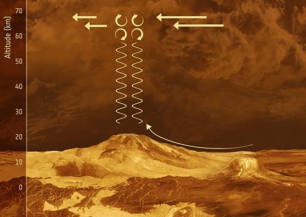 رسم تخطيطي يوضّح الآلية المحتملة خلف الموجة (ESA)