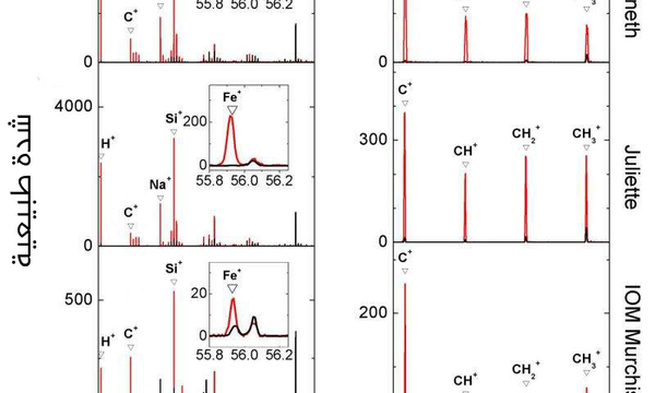 تُظهر الصورة مقارنةً بين الطيف الذي حدده كوزيما لجزيئتي الغيار كينيث وجولييت، مع تركيب المادة العضوية غير المنحلة أو اختصاراً IOM، في نيزك مورشيسون الكوندريتي Murchison. كما تظهر الصورة وجود الهيدروجين والصوديوم والسيليكون والحديد ضمن تركيبه.  تشير خطوط الطيف الحمراء إلى قياساتٍ مأخوذةٍ من جزيئات المذنبات، بينما الخطوط السوداء المقاسة إلى جانبها، تشير إلى القياسات النموذجية للآلة نفسها.  مصدر الصورة : ESA/Rosetta/MPS for COSIMA Team MPS/CSNSM/UNIBW/TUORLA/IWF/IAS/ESA/BUW/MPE/LPC2E/LCM/FMI/UTU/LISA/UOFC/vH&S/ Fray et al (2016)