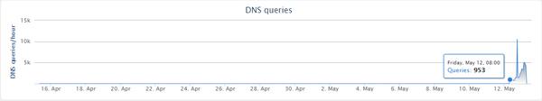 DNS queries: استعلامات نظام أسماء النطاقات DNS DNS queries/hour: استعلامات نظام أسماء النطاقات/ساعة
