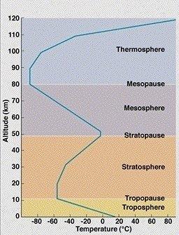 طبقات الغلاف الجوي.
