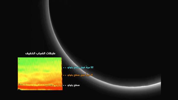 توضيح الصورة الملونة الملحقة: تكشف هذه الصورة عن طبقات الضباب ذات الألوان الزائفة والتي تظهر فيها بُنىً وتضاريسُ مُتنوعة، منها طبقتان منفصلتان ترتفع إحداها عن السطح 50 ميلاً (80 كيلومتراً) بينما ترتفع الأخرى حوالي 30 ميلاً (50 كيلومتراً). حقوق الصورة: NASA/JHUAPL/SwRI