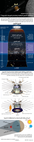 """مستكشف العصور المظلمة باستخدام الموجات الراديوية، أو اختصاراً """" DARE """"، هو مسبار راديوي يدور حول القمر وسيسعى للإجابة على أسئلة متعلقة ببداية الكون من قبيل: متى شهد الكون إضاءة أول نجم فيه؟ ما نوع تلك النجوم؟ متى تكون أول ثقب أسود؟ كم كانت كتلة ذلك الثقب؟ كيف تشكلت المجرات الأولى؟ كيف تحوّل الكون من الظلام إلى النور؟  بعد أن برد الكون وتمدد، تجمعت الجسيمات لتشكيل ذرات محايدة، فامتلأ الكون بغاز الهيدروجين الكثيف والمحايد والذي منع الضوء من المرور عبره. كما أن النجوم الأولى التي اشتعلت، أدت طاقتها إلى إعادة تأيين غاز الهيدروجين. وقد بدأت فقاعات شفافة بالتشكل في الكون المعتم، وبدأ الإشعاع في التنقل بحرية. ستدرس أدوات بعثة DARE تردد الموجات الراديوية المنبعثة بواسطة ذرات الهيدروجين في المرحلة الأولى للكون. يمتد هوائي المركبة الفضائية على مسافة تبلغ 24،6 قدم (7،5 متر) عند بسطه بشكل كامل، أما وزن المسبار الفضائي فيبلغ عند تعبئته بالوقود بشكل كامل حوالي 2،640 باوند (1،198 كغ).  سيأخذ DARE أرصاده خلال ساعتين من الدوران حول القمر وخاصة في الجانب البعيد من القمر، عندما يكون محمياً من موجات الأرض الراديوية وأشعة الشمس، حينها سيتمكن من جمع بيانات ذات جودة عالية، وأفضل وقت لفعل ذلك عندما يكون القمر مكتملاً."""