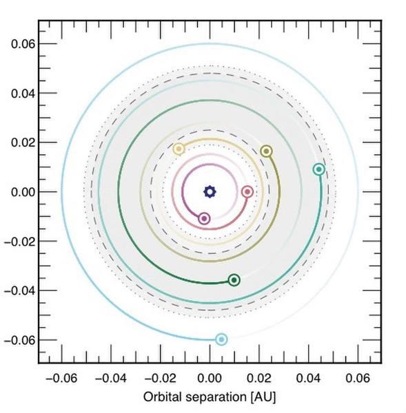 الانفصال المداري (بالوحدة الفلكية AU) مدارات الكواكب السبعة الدائرة حول نجم ترابيست-1، يُشير الجزء الرمادي إلى المنطقة التي يمكن للماء السائل أن يتواجد على سطوح الكواكب. قد يتواجد الماء السائل تحت طبقة جليدية سميكة على كوكب ترابيست-1h. (تُعادل الوحدة الفلكية المسافة ما بين الشمس والأرض.) حقوق الصورة: A. Triaud