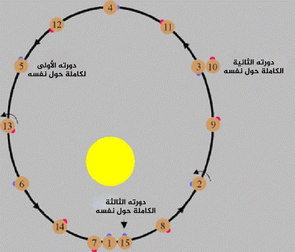 رسم لمدار عطارد اللامركزي. حقوق الصورة: solarviews.com