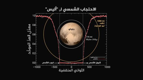يُظهر هذا الشكل كيفية تَغيَّرَ معدل العدّ لأداة أليس عبر الوقت خلال عمليات رصد غروب الشمس وشروقها. هذا ويصل معدل العدّ لأقصى درجاته عندما يكون خط الرؤية نحو الشمس خارج الغلاف الجوي في البداية والنهاية. من جهة أخرى، يبدأ النتروجين الجزيئي (N2) في امتصاص أشعة الشمس في المستويات العليا لغلاف بلوتو الجوي، وينخفض كلما اقتربت المركبة من ظل الكوكب. مع تقدّم الاحتجاب، يمكن أن يمتصّ الميثان الجوي والهيدروكربونات أشعةَ الشمس، مما يؤدي إلى انخفاض معدل العدّ. وأخيراً، عندما تتواجد المركبة الفضائية في ظل بلوتو كلياً، يُصبح معدّل العدّ مساوياً لصِفر. لكن عندما تنتقل المركبة الفضائية من ظل بلوتو إلى شروق الشمس، فإن العملية تصبح عكسية. من خلال رسمٍ بياني لمعدل العدّ المرصود في الاتجاه المعاكس، يمكن ملاحظة أن الغلاف الجوي على كل من طرفي بلوتو المتقابلين متماثلٌ تقريباً.  حقوق الصورة: ناسا/ مختبر الفيزياء التطبيقية في جامعة جونز هوبكنز/معهد البحوث الجنوبي الغربي
