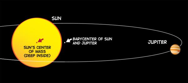 مُرجح الأرض والشمس، مُرجح المشتري والشمس.